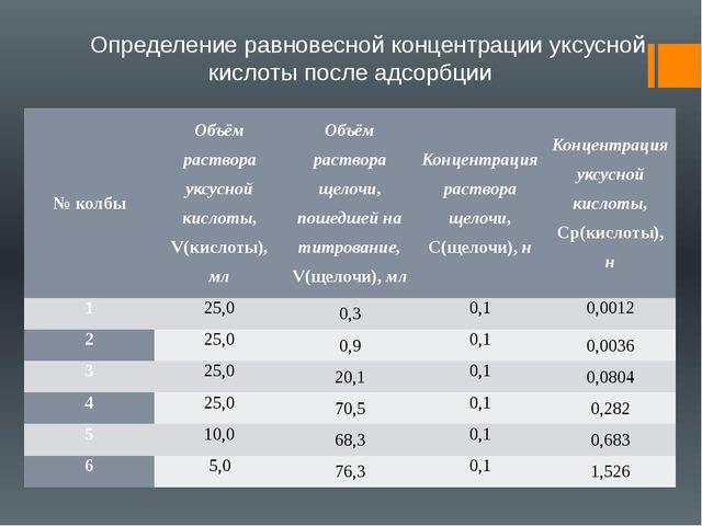 Определение равновесной концентрации уксусной кислоты после адсорбции № колб...