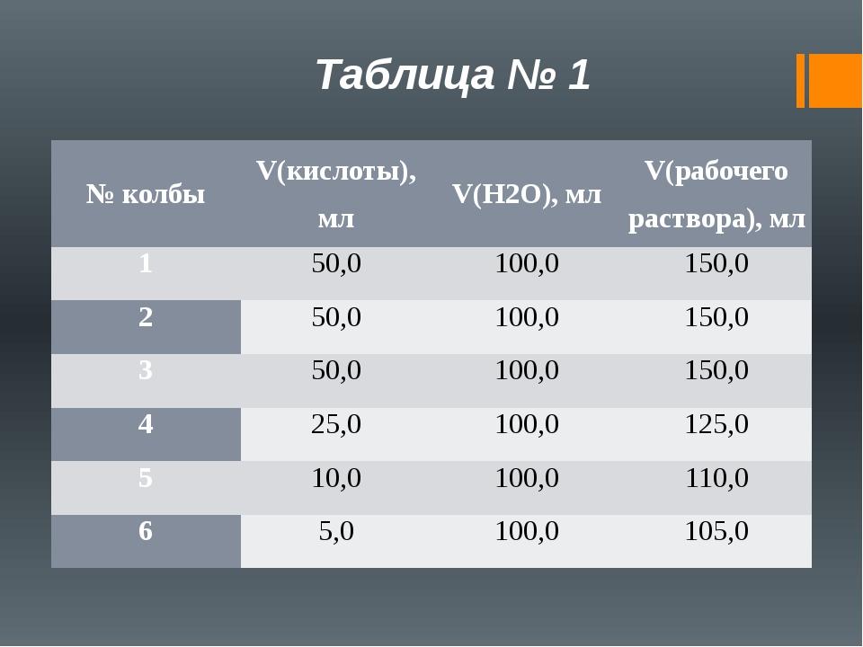 Таблица № 1 № колбы V(кислоты),мл V(H2O),мл V(рабочего раствора), мл 1 50,0 1...