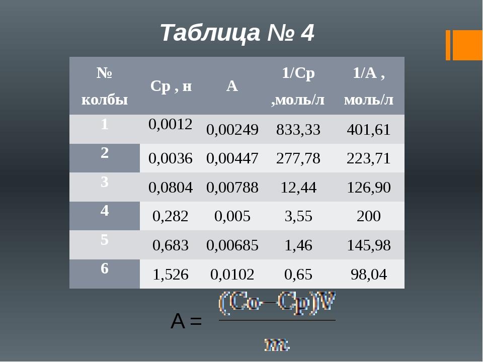 Таблица № 4 A = № колбы Ср,н А 1/Ср,моль/л 1/А ,моль/л 1 0,0012 0,00249 833,3...