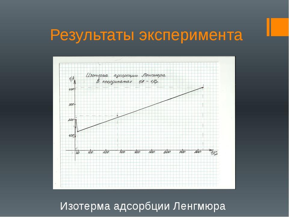 Результаты эксперимента Изотерма адсорбции Ленгмюра
