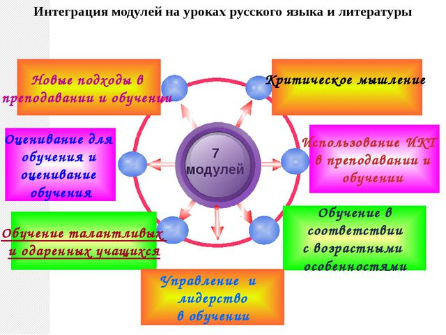 Интеграция модулей на уроках русского языка и литературы Критическое мышление...