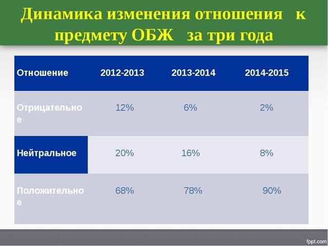 Динамика изменения отношения к предмету ОБЖ за три года Отношение 2012-2013...