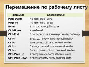 КлавишиПеремещение Page DownНа один экран вниз Page UpНа один экран вверх
