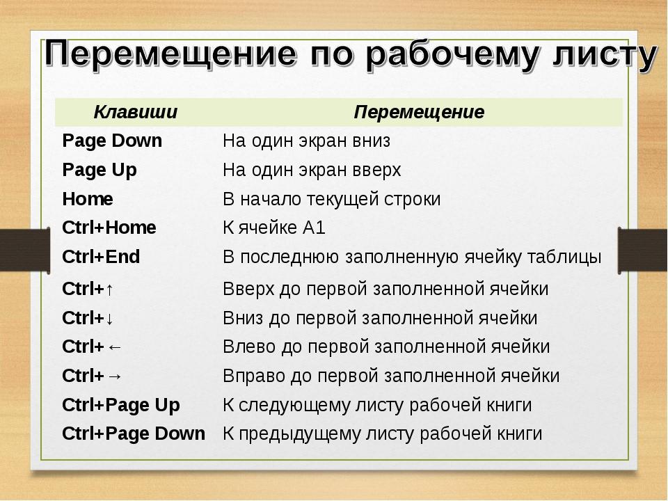 КлавишиПеремещение Page DownНа один экран вниз Page UpНа один экран вверх...