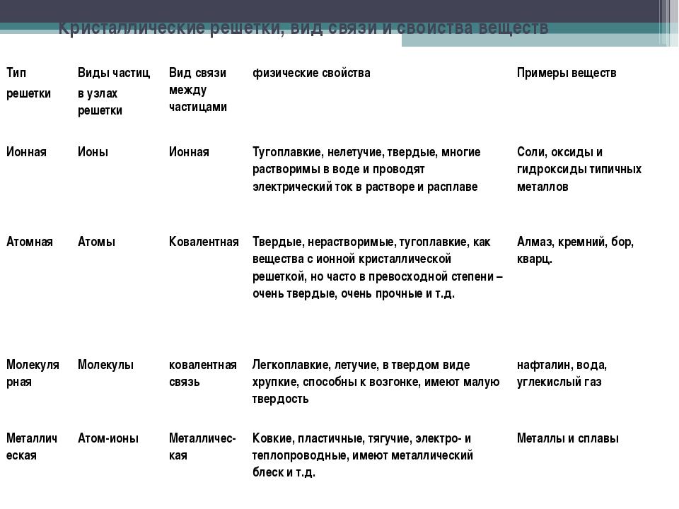 Кристаллические решетки, вид связи и свойства веществ Тип решетки Виды части...