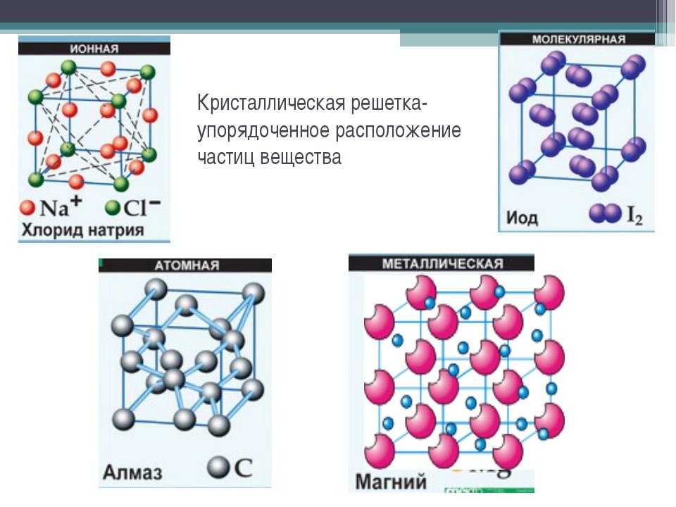 Кристаллическая решетка-упорядоченное расположение частиц вещества