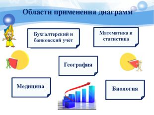 Области применения диаграмм Медицина Бухгалтерский и банковский учёт Географи
