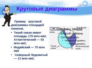 Круговые диаграммы Пример круговой диаграммы площадей океанов. Тихий океан им