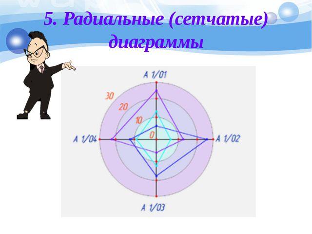 5. Радиальные (сетчатые) диаграммы