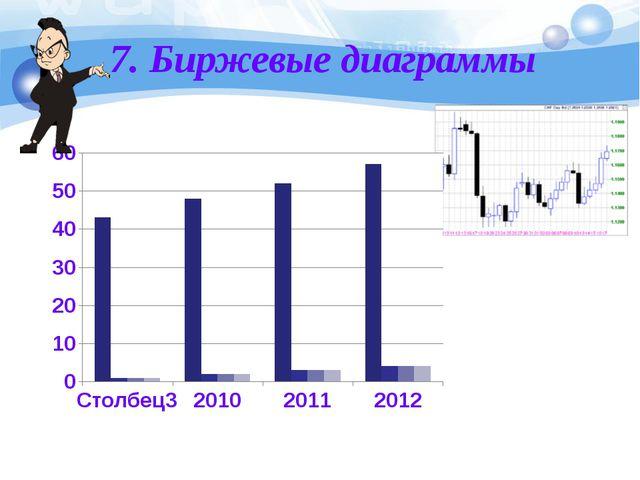 7. Биржевые диаграммы