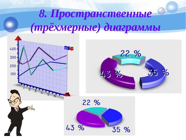 8. Пространственные (трёхмерные) диаграммы