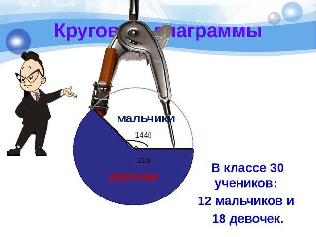 Круговые диаграммы В классе 30 учеников: 12 мальчиков и 18 девочек. 144⁰ 216⁰...
