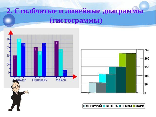 2. Столбчатые и линейные диаграммы (гистограммы)