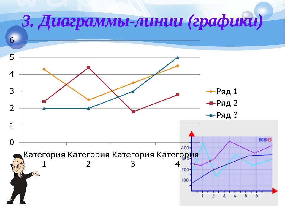 3. Диаграммы-линии (графики)