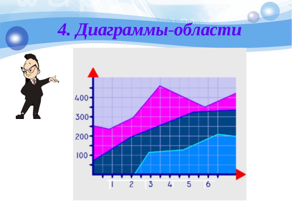 4. Диаграммы-области