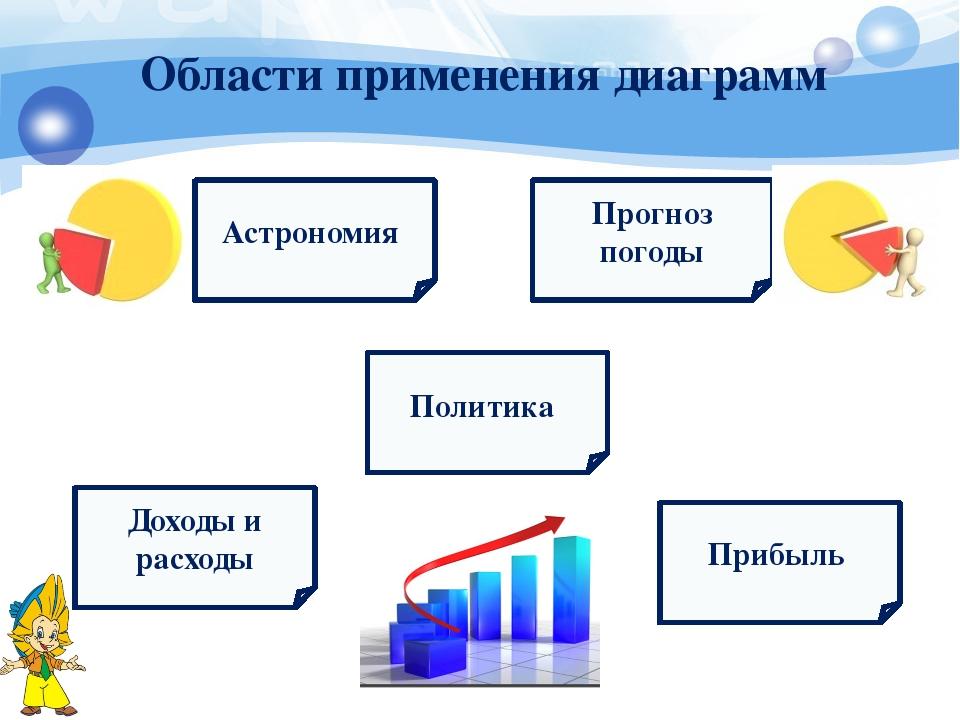 Области применения диаграмм Доходы и расходы Астрономия Политика Прибыль Прог...
