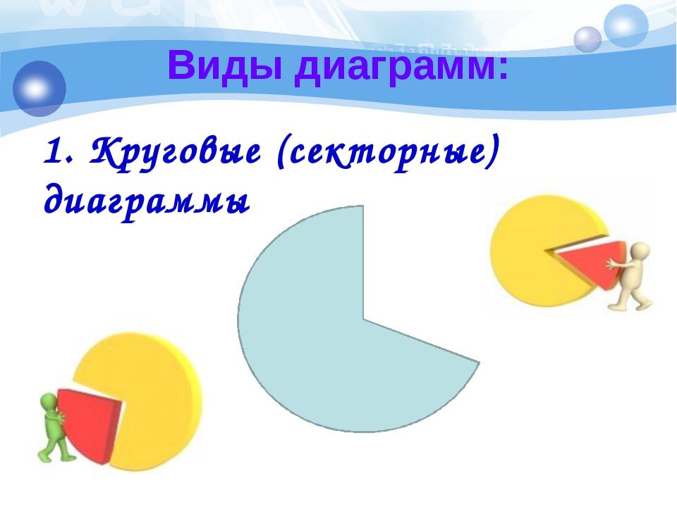Виды диаграмм: 1. Круговые (секторные) диаграммы