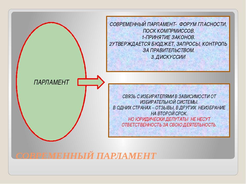 СОВРЕМЕННЫЙ ПАРЛАМЕНТ ПАРЛАМЕНТ СОВРЕМЕННЫЙ ПАРЛАМЕНТ- ФОРУМ ГЛАСНОСТИ, ПОСК...