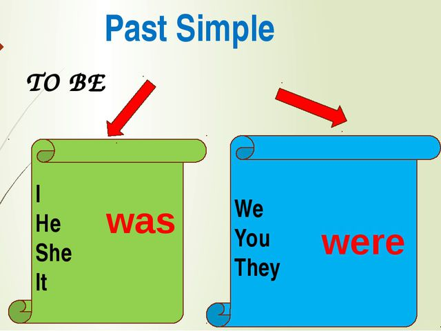 Past Simple TO BE I He She It We You They was were