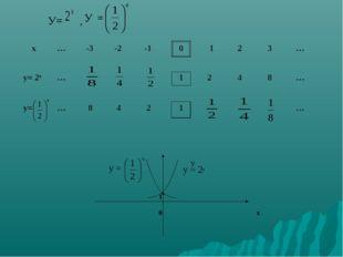 У= , У = У у = у = 2х 1 0 х  х … -3 -2 -1 0 1 2 3 … у= 2х … 1