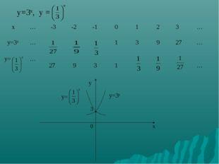 у=3х, у = у у= у=3х 3  0 x х … -3 -2 -1 0 1 2 3 … у=3х … 1 3