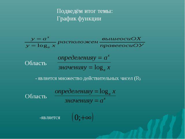 Подведём итог темы: График функции Область - является множество действительны...