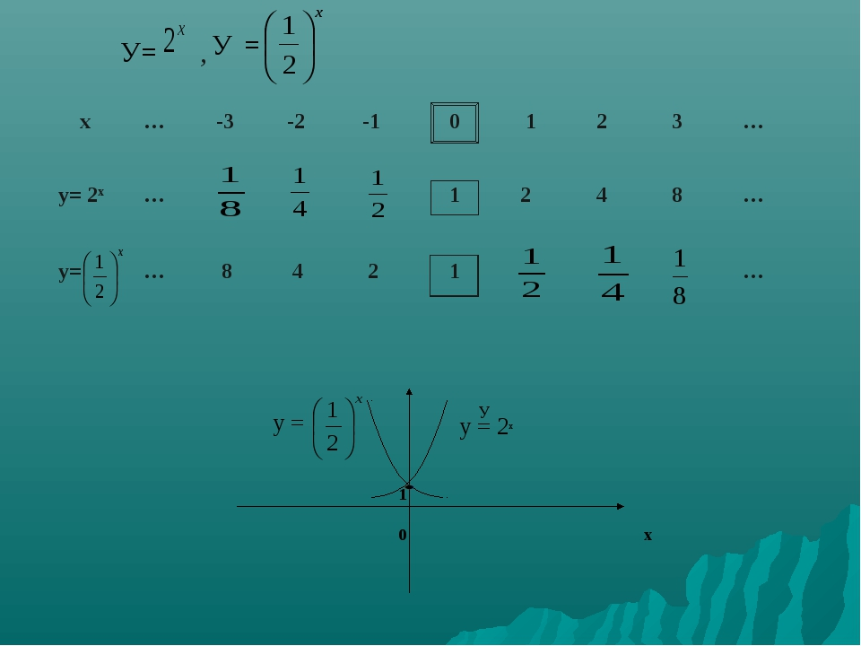 У= , У = У у = у = 2х 1 0 х  х … -3 -2 -1 0 1 2 3 … у= 2х … 1...