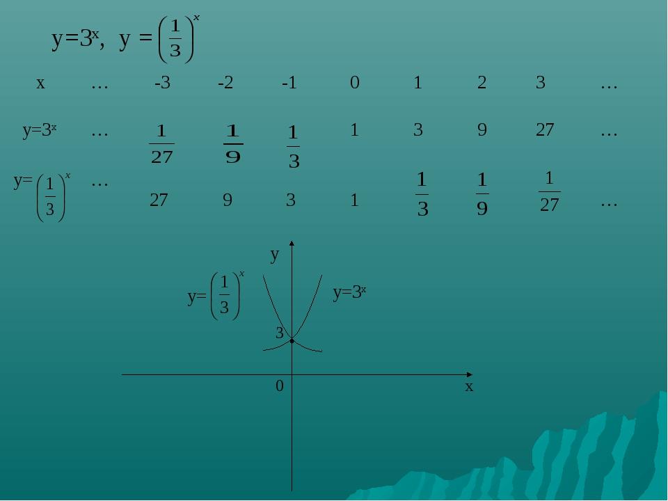 у=3х, у = у у= у=3х 3  0 x х … -3 -2 -1 0 1 2 3 … у=3х … 1 3...