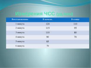 Измерения ЧСС (уд.мин)  Восстановление В начале. В конце 1 минута 120 110 2
