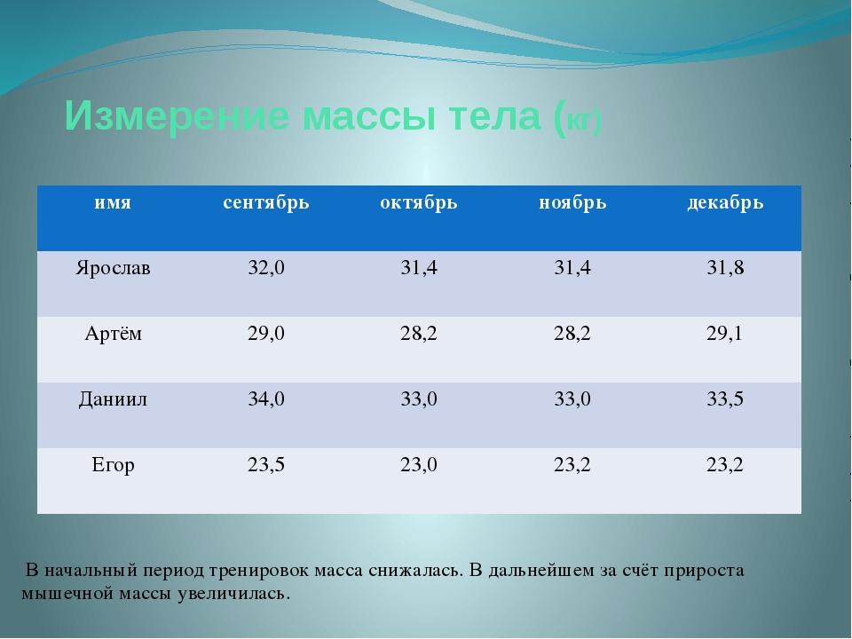 Измерение массы тела (кг) В начальный период тренировок масса снижалась. В да...