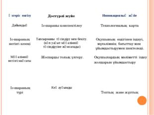 Өзгеріс енгізуДәстүрлі жүйе Инновациялық жүйе ДайындықІс-шараны конспектіл