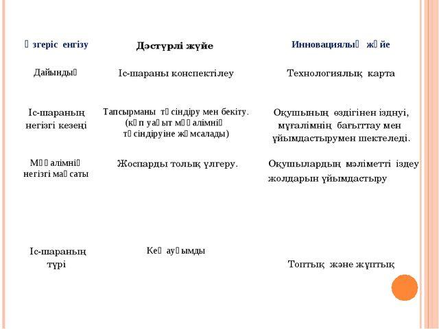 Өзгеріс енгізуДәстүрлі жүйе Инновациялық жүйе ДайындықІс-шараны конспектіл...