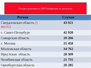 Распространенность ВИЧ-инфекции по регионам РегионСлучаи Свердловская област