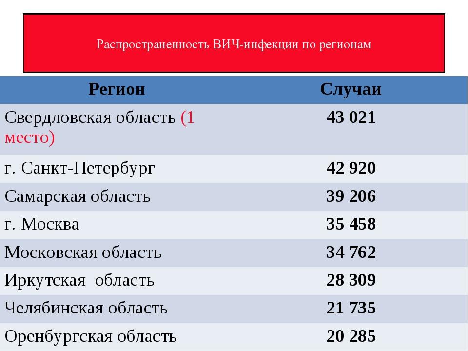 Распространенность ВИЧ-инфекции по регионам РегионСлучаи Свердловская област...