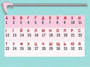 А 1 Б 2 В 3 Г 4 Ґ 5 Д 6 Е 7 Э 8 Ж 9 З 10 И 11 І 12 Ї 13 Й 14 К 15 Л 16 М 17 Н