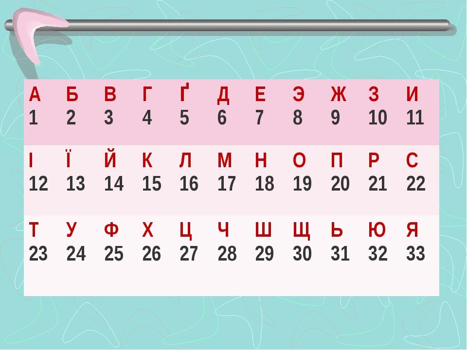 А 1 Б 2 В 3 Г 4 Ґ 5 Д 6 Е 7 Э 8 Ж 9 З 10 И 11 І 12 Ї 13 Й 14 К 15 Л 16 М 17 Н...