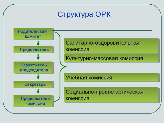 Родительский комитет Заместитель председателя Председатель Секретарь Председа...