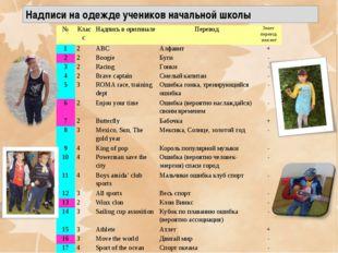 Надписи на одежде учеников начальной школы №Класс Надпись в оригиналеПерев
