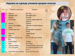 Надписи на одежде учеников средних классов №Класс Надпись в оригиналеПерев