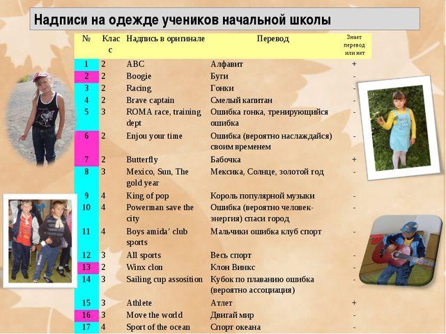 Надписи на одежде учеников начальной школы №Класс Надпись в оригиналеПерев...