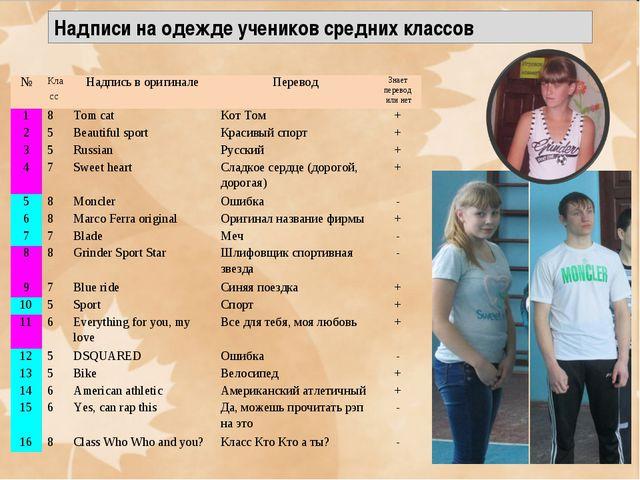 Надписи на одежде учеников средних классов №Класс Надпись в оригиналеПерев...