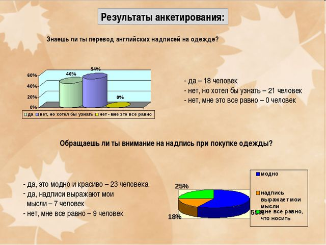 Результаты анкетирования: Знаешь ли ты перевод английских надписей на одежде?...