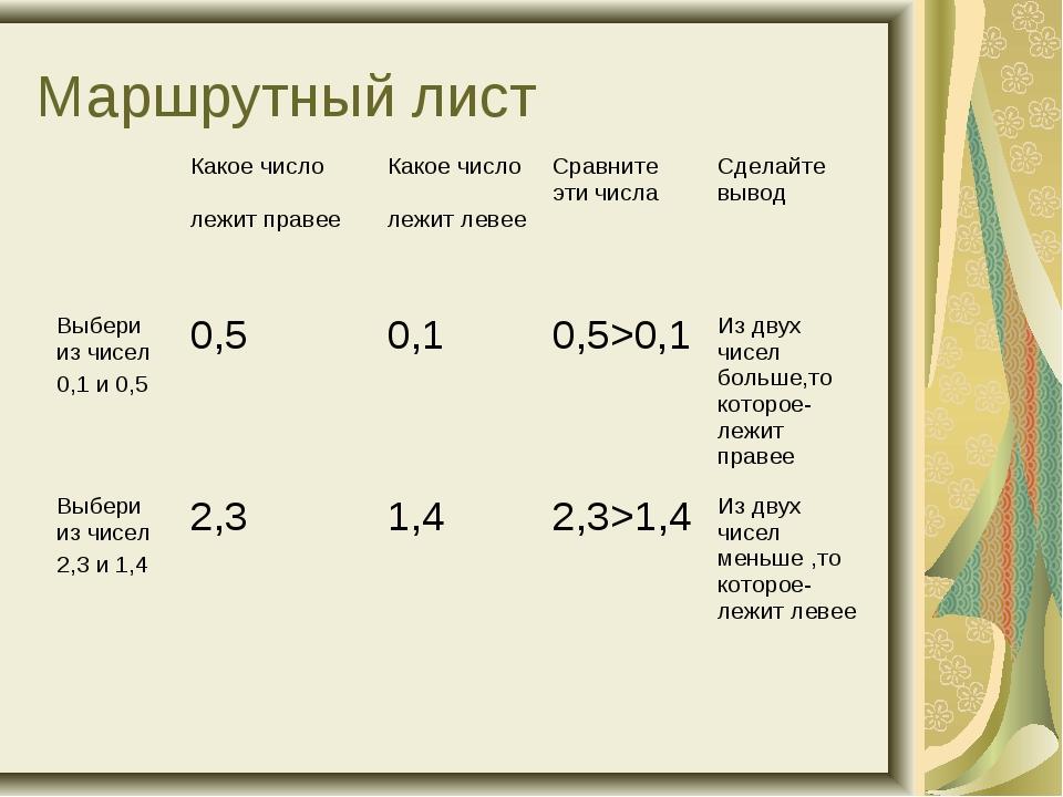 Маршрутный лист Какое число лежит правее Какое число лежит левее Сравните...