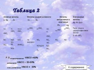Таблица 2 P.S концентрированная HNO3 >60% разбавленная HNO3 = 30-60% очень ра