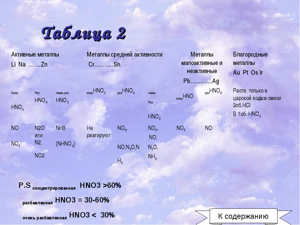 Таблица 2 P.S концентрированная HNO3 >60% разбавленная HNO3 = 30-60% очень ра...