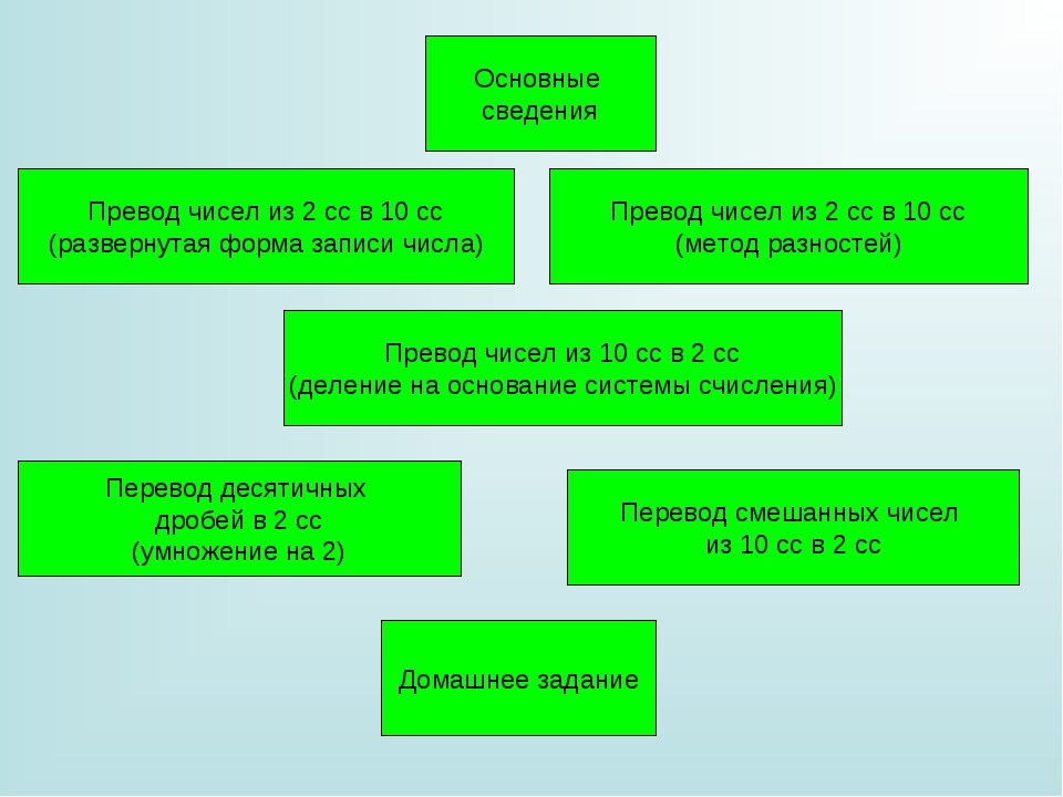 Основные сведения Превод чисел из 2 сс в 10 сс (развернутая форма записи числ...