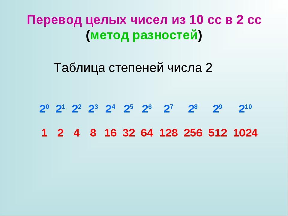 Перевод целых чисел из 10 сс в 2 сс (метод разностей) Таблица степеней числа...