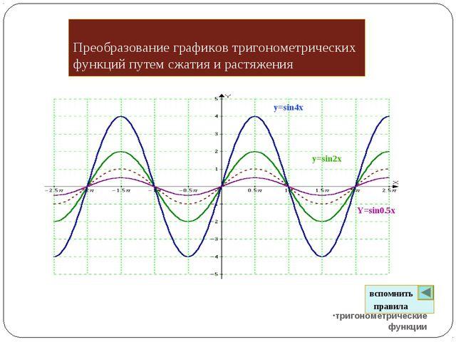 Преобразование графиков тригонометрических функций путем сжатия и растяжения...