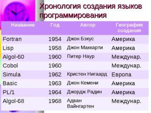 Хронология создания языков программирования НазваниеГодАвторГеография созд