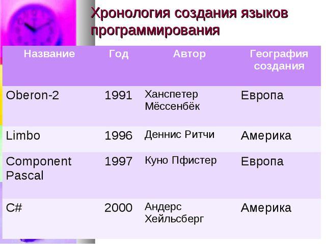 Хронология создания языков программирования НазваниеГодАвторГеография созд...